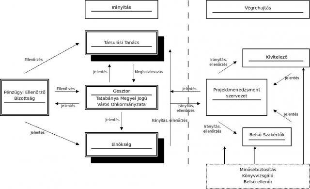 Társulás szervezeti felépítése